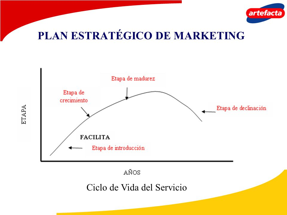 PLAN ESTRATÉGICO DE MARKETING Ciclo de Vida del Servicio