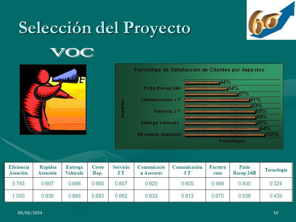 08/06/201410 Selección del Proyecto Eficiencia Atención Rapidez Atención Entrega Vehículo Costo Rep. Servicio J T Comunicació n Asesoras Comunicación
