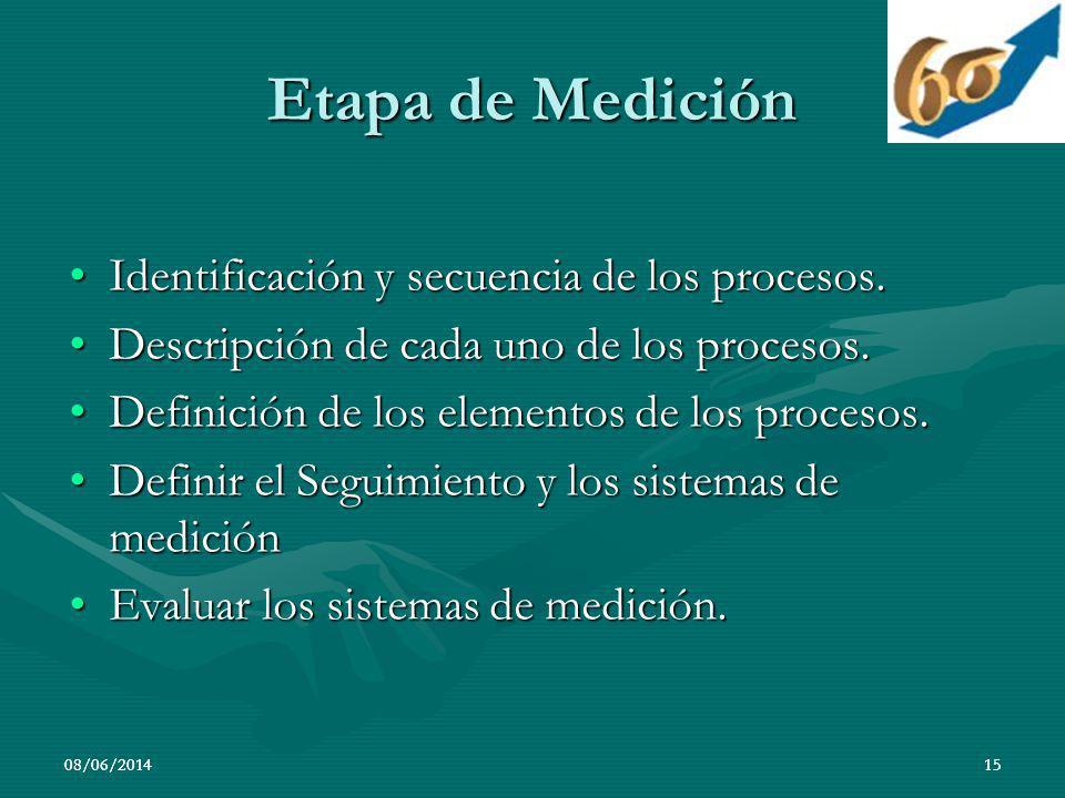08/06/20141508/06/201415 Etapa de Medición Identificación y secuencia de los procesos.Identificación y secuencia de los procesos. Descripción de cada