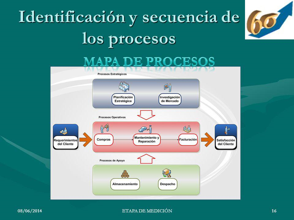 08/06/201416 Identificación y secuencia de los procesos 08/06/201416ETAPA DE MEDICIÓN