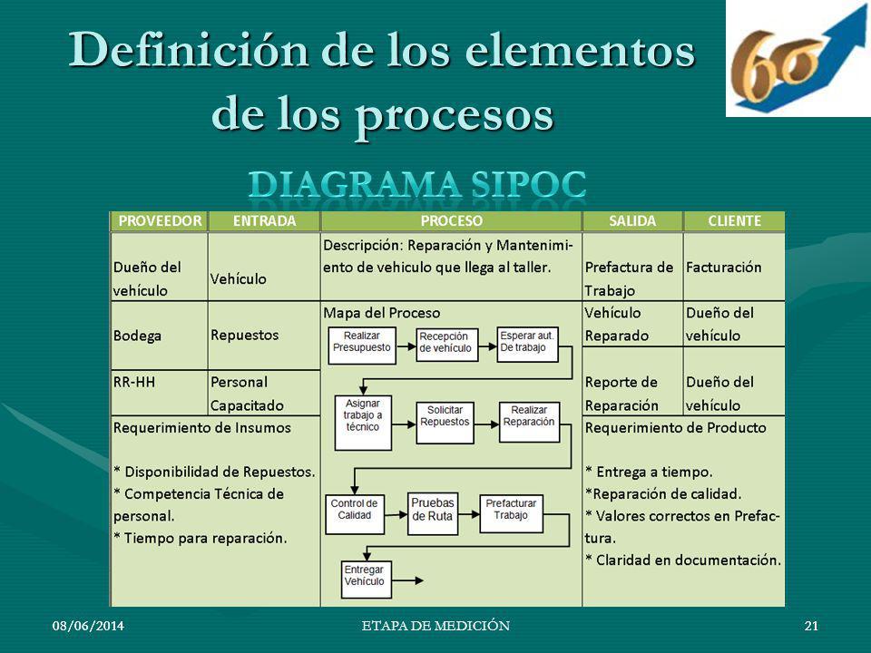 08/06/201421 Definición de los elementos de los procesos 08/06/201421ETAPA DE MEDICIÓN