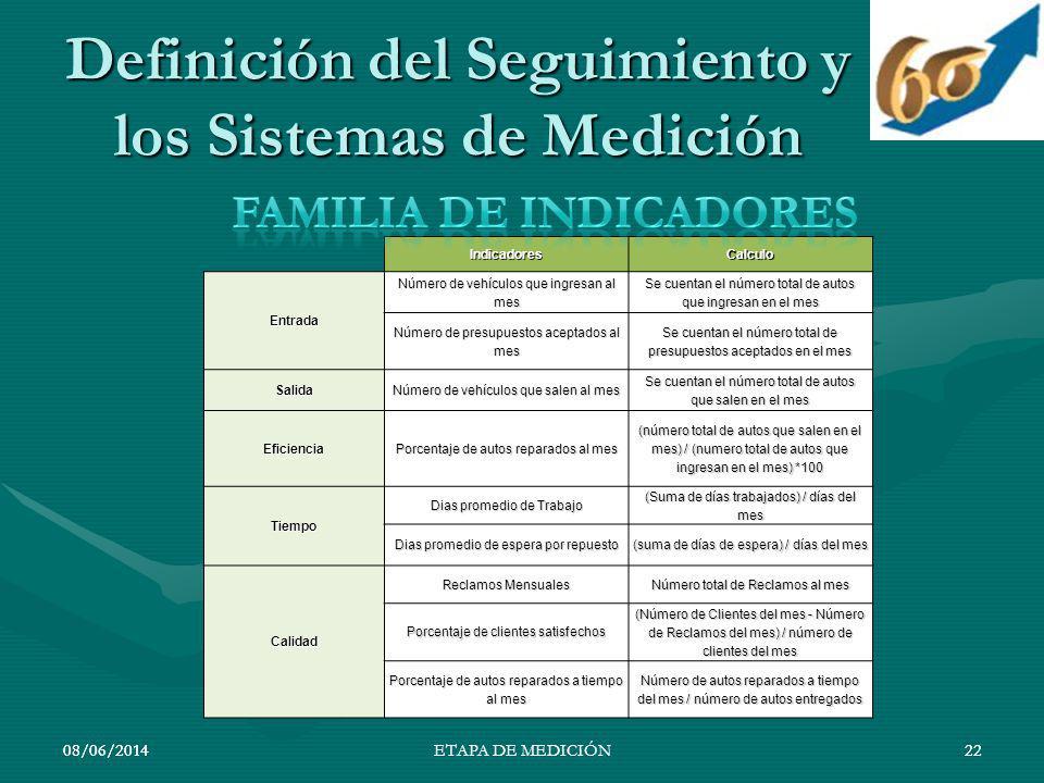 08/06/201422 Definición del Seguimiento y los Sistemas de Medición 08/06/201422ETAPA DE MEDICIÓNIndicadoresCalculoEntrada Número de vehículos que ingr