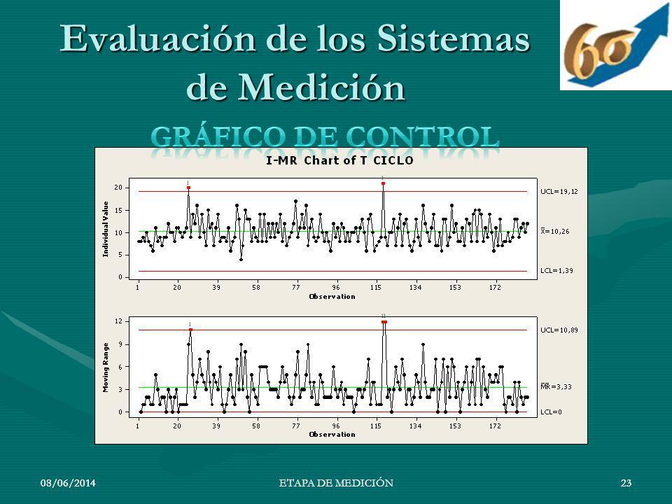 08/06/201423 Evaluación de los Sistemas de Medición 08/06/201423ETAPA DE MEDICIÓN