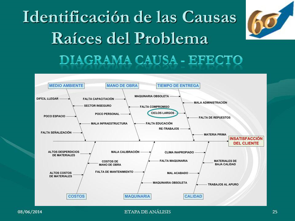 08/06/201425 Identificación de las Causas Raíces del Problema 08/06/201425ETAPA DE ANÁLISIS
