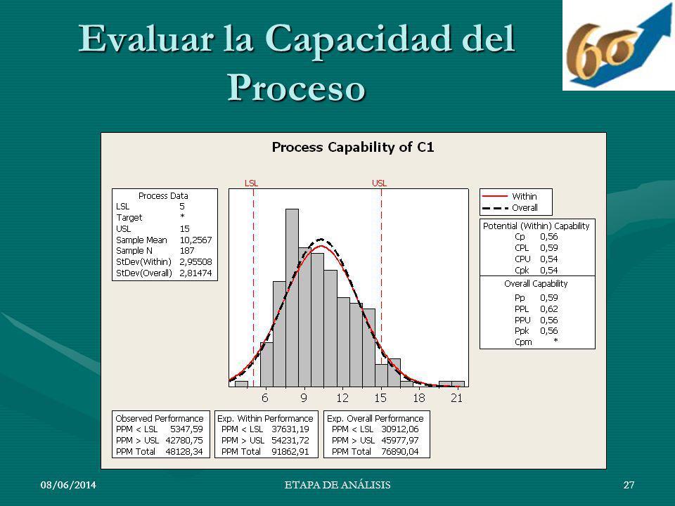 08/06/201427 Evaluar la Capacidad del Proceso 08/06/201427ETAPA DE ANÁLISIS