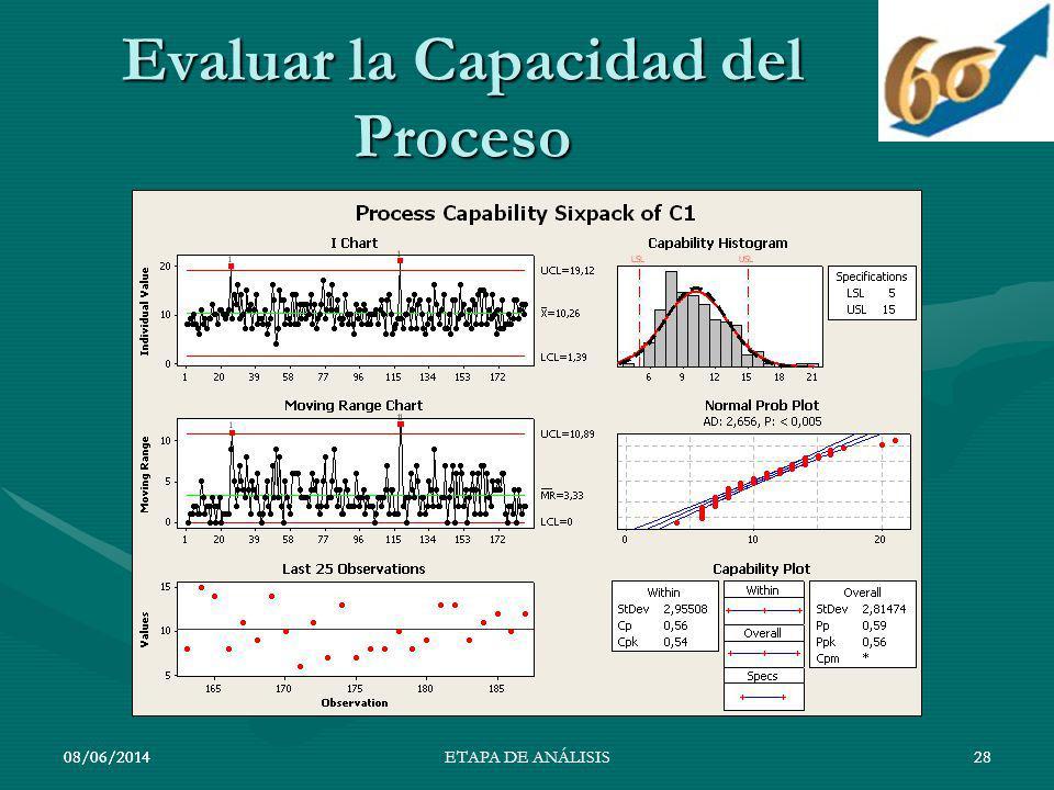 08/06/201428 Evaluar la Capacidad del Proceso 08/06/201428ETAPA DE ANÁLISIS