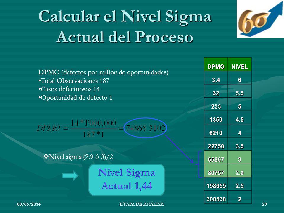 08/06/201429 Calcular el Nivel Sigma Actual del Proceso 08/06/201429ETAPA DE ANÁLISISDPMONIVEL3.46 325.5 2335 13504.5 62104 227503.5 668073 807572.9 1
