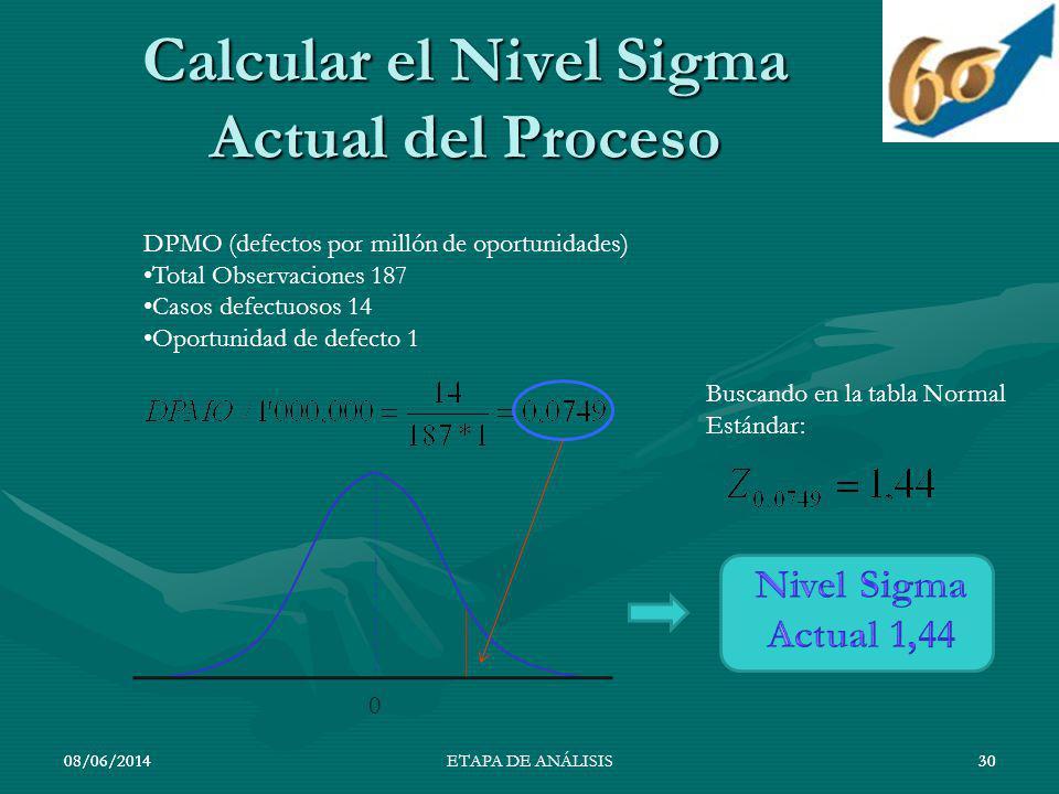 08/06/201430 Calcular el Nivel Sigma Actual del Proceso 08/06/201430ETAPA DE ANÁLISIS DPMO (defectos por millón de oportunidades) Total Observaciones
