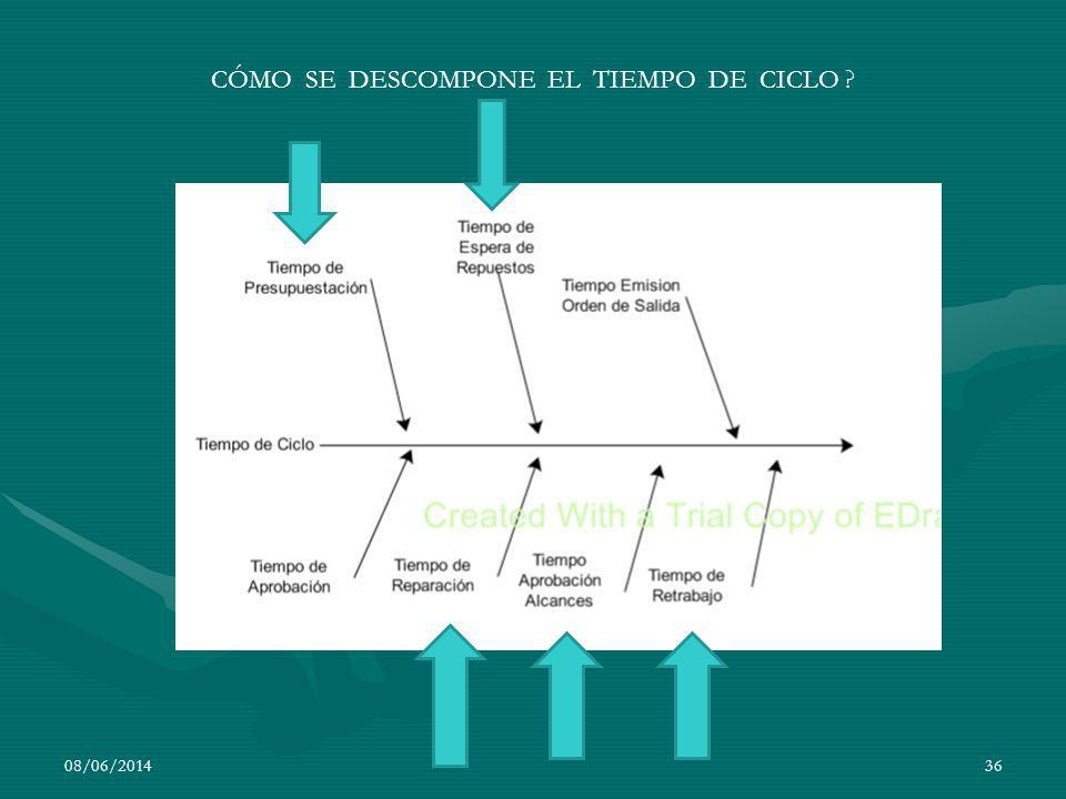 08/06/201436 CÓMO SE DESCOMPONE EL TIEMPO DE CICLO ?