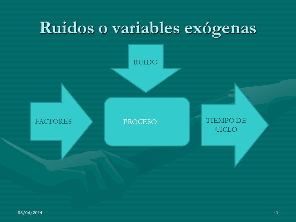 08/06/201441 Ruidos o variables exógenas PROCESO FACTORES TIEMPO DE CICLO RUIDO