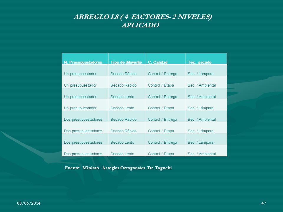 08/06/201447 N. PresupuestadoresTipo de diluyenteC. CalidadTec. secado Un presupuestadorSecado RápidoControl / EntregaSec. / Lámpara Un presupuestador
