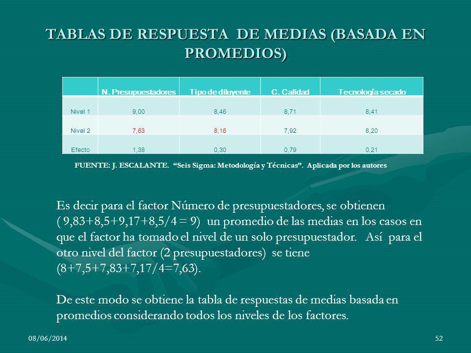 TABLAS DE RESPUESTA DE MEDIAS (BASADA EN PROMEDIOS) N. PresupuestadoresTipo de diluyenteC. CalidadTecnología secado Nivel 19,008,468,718,41 Nivel 27,6