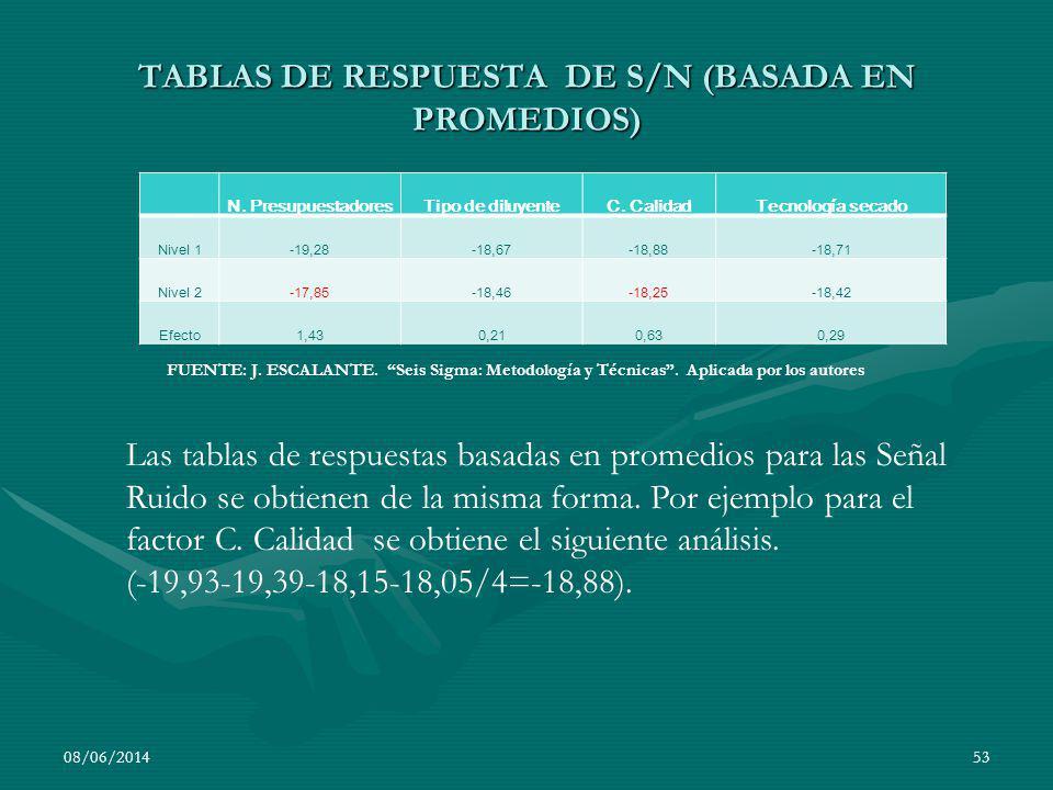 TABLAS DE RESPUESTA DE S/N (BASADA EN PROMEDIOS) N. PresupuestadoresTipo de diluyenteC. CalidadTecnología secado Nivel 1-19,28-18,67-18,88-18,71 Nivel