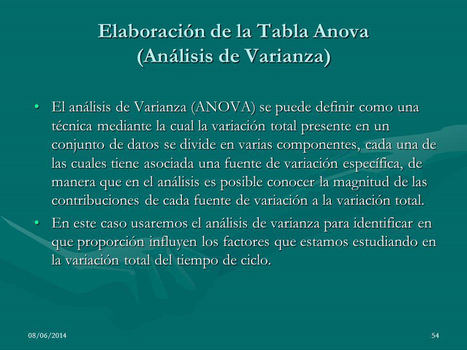 El análisis de Varianza (ANOVA) se puede definir como una técnica mediante la cual la variación total presente en un conjunto de datos se divide en va