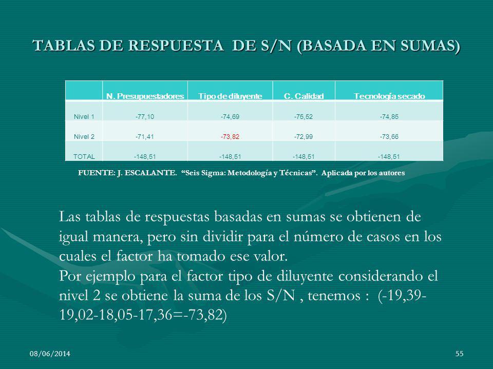 TABLAS DE RESPUESTA DE S/N (BASADA EN SUMAS) N. PresupuestadoresTipo de diluyenteC. CalidadTecnología secado Nivel 1-77,10-74,69-75,52-74,85 Nivel 2-7