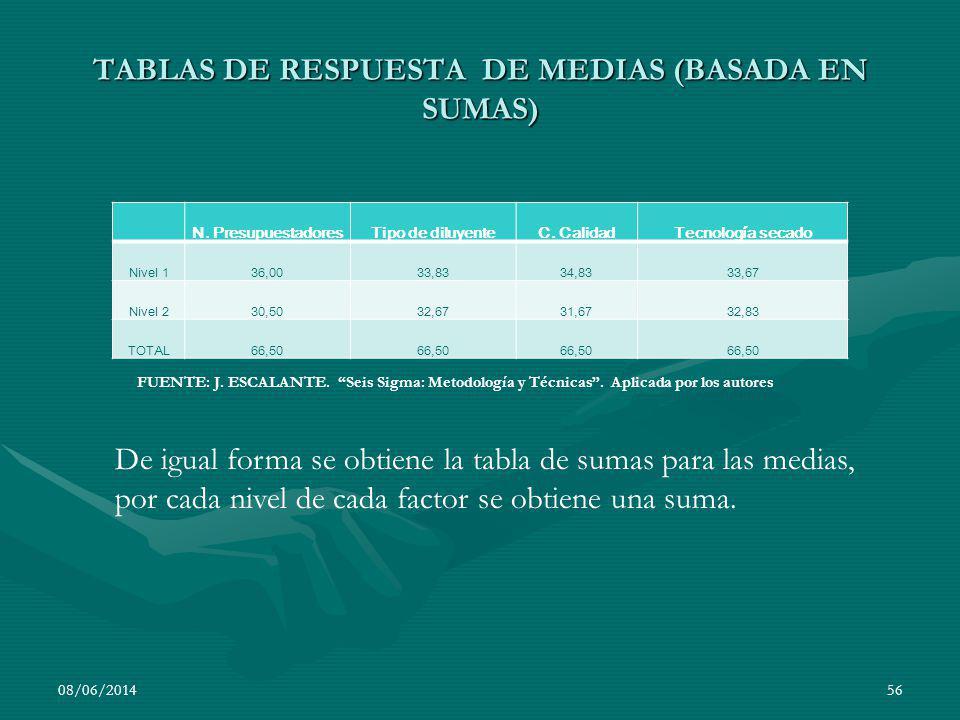 TABLAS DE RESPUESTA DE MEDIAS (BASADA EN SUMAS) N. PresupuestadoresTipo de diluyenteC. CalidadTecnología secado Nivel 136,0033,8334,8333,67 Nivel 230,