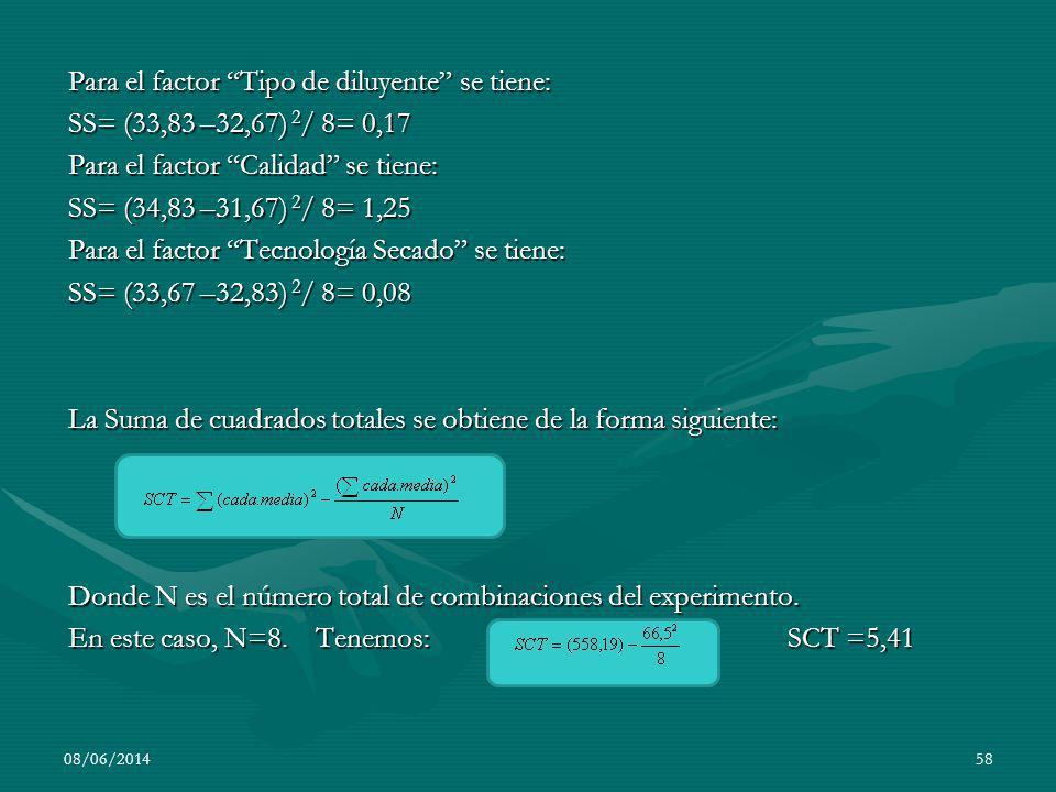 Para el factor Tipo de diluyente se tiene: SS= (33,83 –32,67) 2 / 8= 0,17 Para el factor Calidad se tiene: SS= (34,83 –31,67) 2 / 8= 1,25 Para el fact