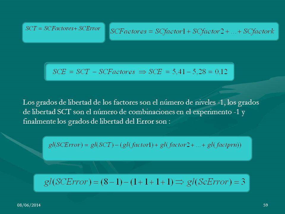 08/06/201459 Los grados de libertad de los factores son el número de niveles -1, los grados de libertad SCT son el número de combinaciones en el exper