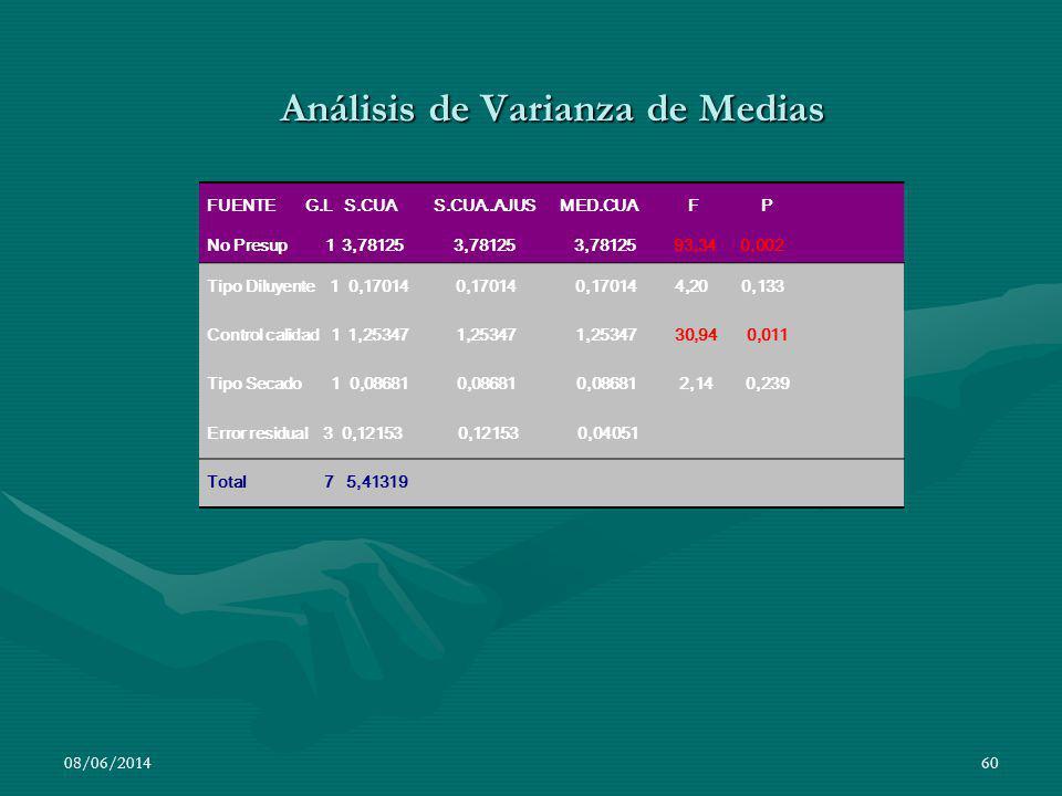 Análisis de Varianza de Medias 08/06/201460 FUENTE G.L S.CUA S.CUA..AJUS MED.CUA F P No Presup 1 3,78125 3,78125 3,78125 93,34 0,002 Tipo Diluyente 1