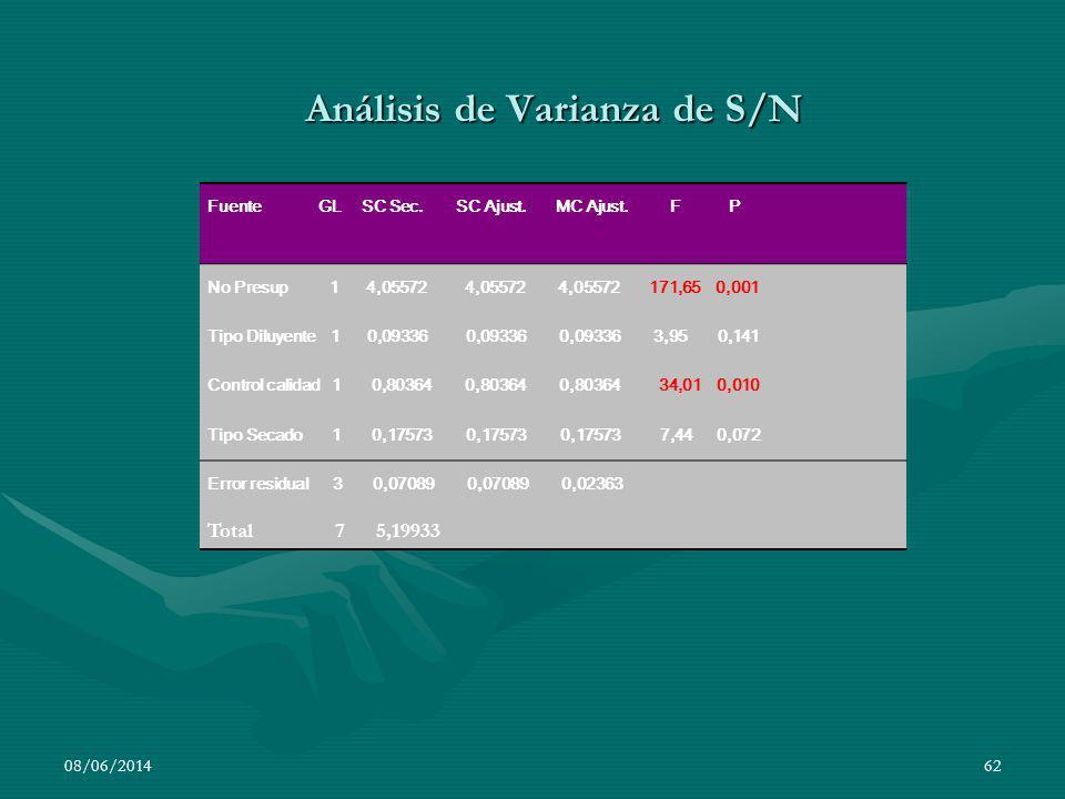 Análisis de Varianza de S/N 08/06/201462 Fuente GL SC Sec. SC Ajust. MC Ajust. F P No Presup 1 4,05572 4,05572 4,05572 171,65 0,001 Tipo Diluyente 1 0