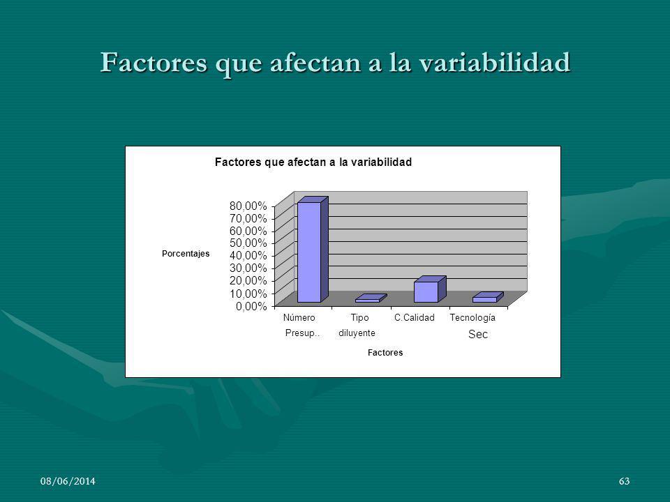 Factores que afectan a la variabilidad 08/06/201463 0,00% 10,00% 20,00% 30,00% 40,00% 50,00% 60,00% 70,00% 80,00% Porcentajes Número Presup.. Tipo dil