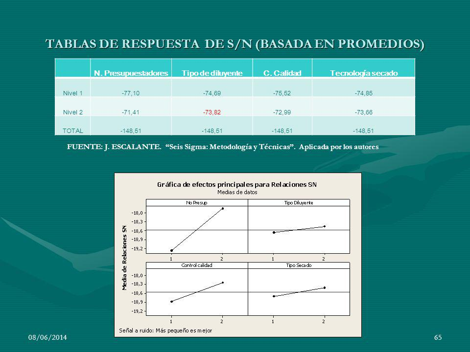 08/06/201465 N. PresupuestadoresTipo de diluyenteC. CalidadTecnología secado Nivel 1-77,10-74,69-75,52-74,85 Nivel 2-71,41-73,82-72,99-73,66 TOTAL-148