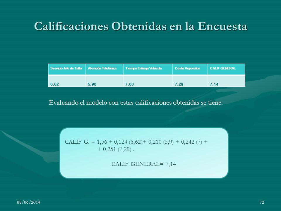 CALIF G. = 1,56 + 0,124 (6,62)+ 0,210 (5,9) + 0,242 (7) + + 0,251 (7,29). CALIF GENERAL= 7,14 08/06/201472 Servicio Jefe de TallerAtención TelefónicaT