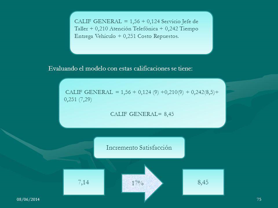 08/06/201475 CALIF GENERAL = 1,56 + 0,124 Servicio Jefe de Taller + 0,210 Atención Telefónica + 0,242 Tiempo Entrega Vehículo + 0,251 Costo Repuestos.