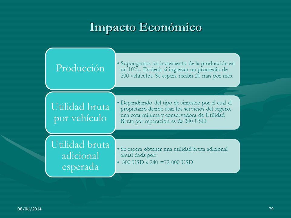 Impacto Económico 08/06/201479 Supongamos un incremento de la producción en un 10%.. Es decir si ingresan un promedio de 200 vehículos. Se espera reci