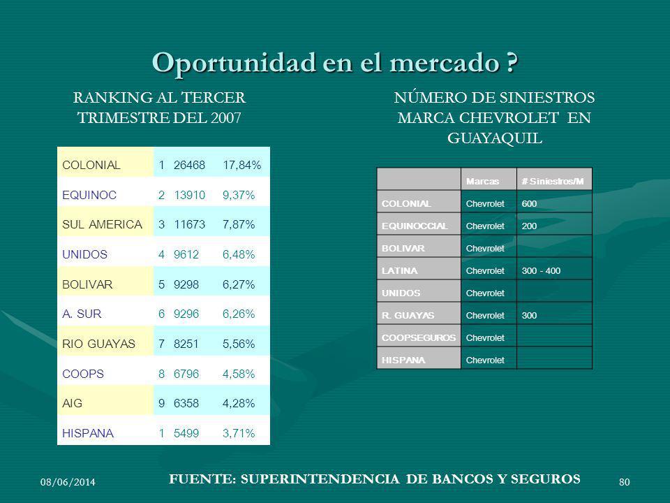Oportunidad en el mercado ? 08/06/201480 COLONIAL12646817,84% EQUINOC2139109,37% SUL AMERICA3116737,87% UNIDOS496126,48% BOLIVAR592986,27% A. SUR69296
