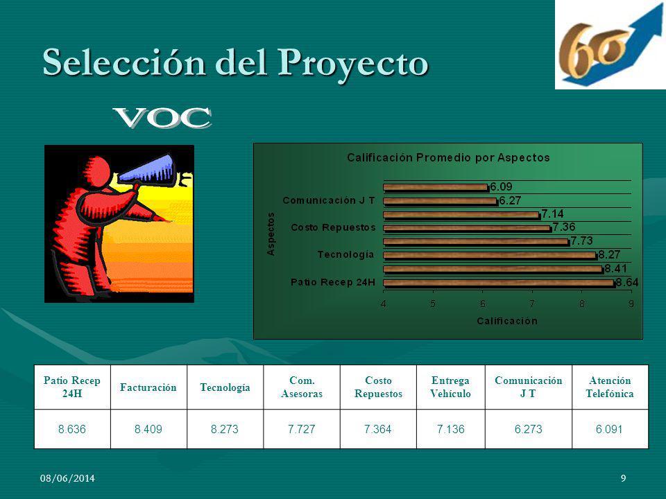 08/06/20149 Selección del Proyecto Patio Recep 24H FacturaciónTecnología Com. Asesoras Costo Repuestos Entrega Vehículo Comunicación J T Atención Tele