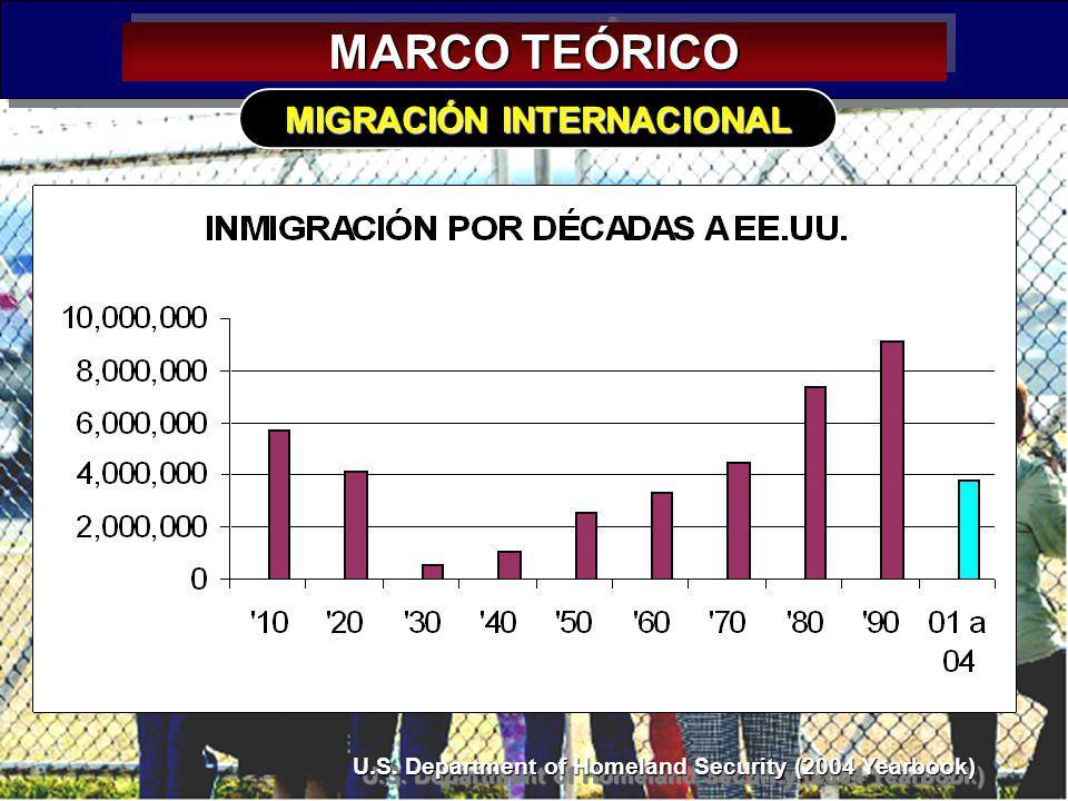 10 MARCO TEÓRICO MIGRACIÓN INTERNACIONAL U.S. Department of Homeland Security (2004 Yearbook) U.S. Department of Homeland Security (2004 Yearbook)