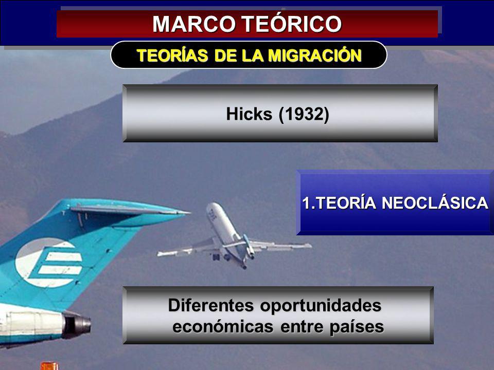 12 MARCO TEÓRICO 1.TEORÍA NEOCLÁSICA TEORÍAS DE LA MIGRACIÓN Hicks (1932) Diferentes oportunidades económicas entre países