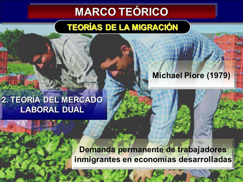 13 MARCO TEÓRICO 2. TEORÍA DEL MERCADO LABORAL DUAL TEORÍAS DE LA MIGRACIÓN Michael Piore (1979) Demanda permanente de trabajadores inmigrantes en eco