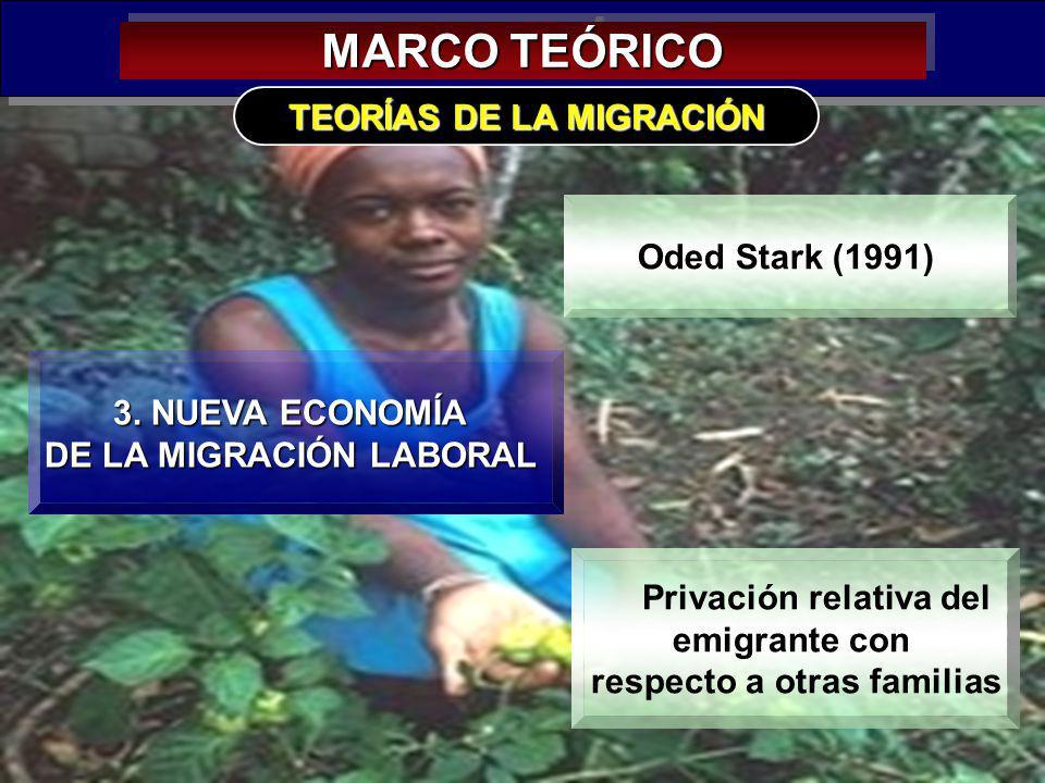 14 MARCO TEÓRICO 3. NUEVA ECONOMÍA DE LA MIGRACIÓN LABORAL TEORÍAS DE LA MIGRACIÓN Oded Stark (1991) Privación relativa del emigrante con respecto a o