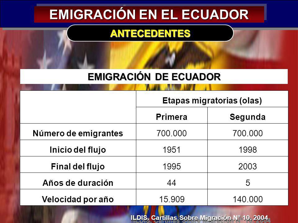 18 EMIGRACIÓN EN EL ECUADOR ANTECEDENTES ILDIS. Cartillas Sobre Migración N° 10. 2004 EMIGRACIÓN DE ECUADOR 140.00015.909Velocidad por año 544Años de