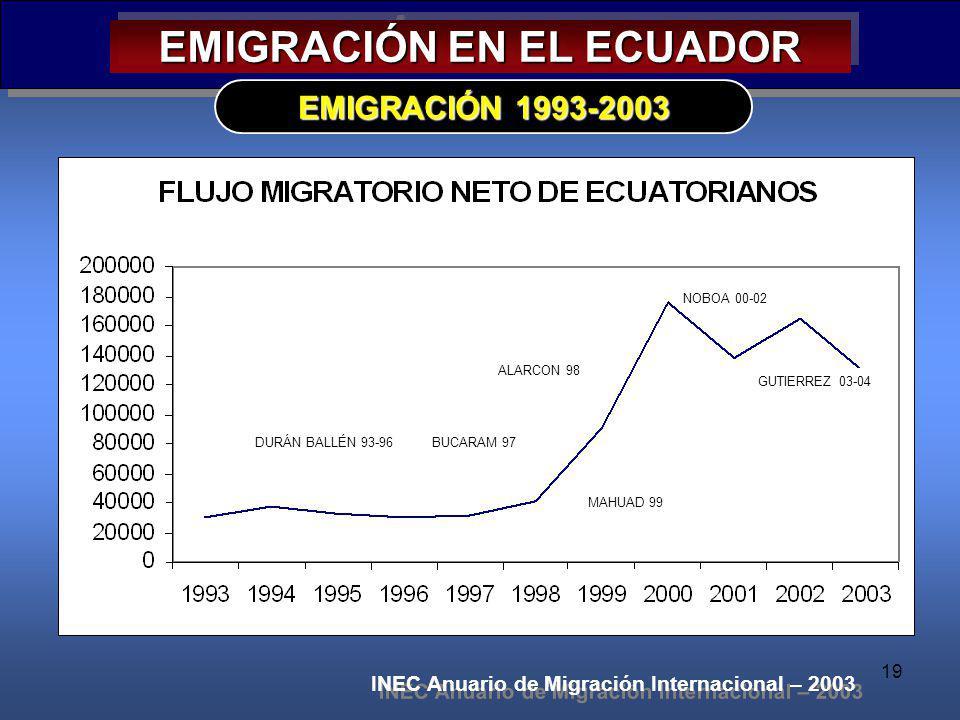 19 EMIGRACIÓN EN EL ECUADOR EMIGRACIÓN 1993-2003 INEC Anuario de Migración Internacional – 2003 DURÁN BALLÉN 93-96 BUCARAM 97 ALARCON 98 MAHUAD 99 NOB