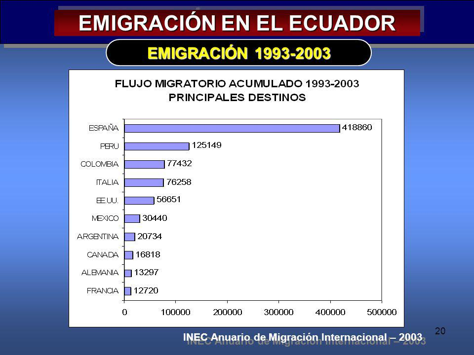 20 EMIGRACIÓN EN EL ECUADOR EMIGRACIÓN 1993-2003 INEC Anuario de Migración Internacional – 2003