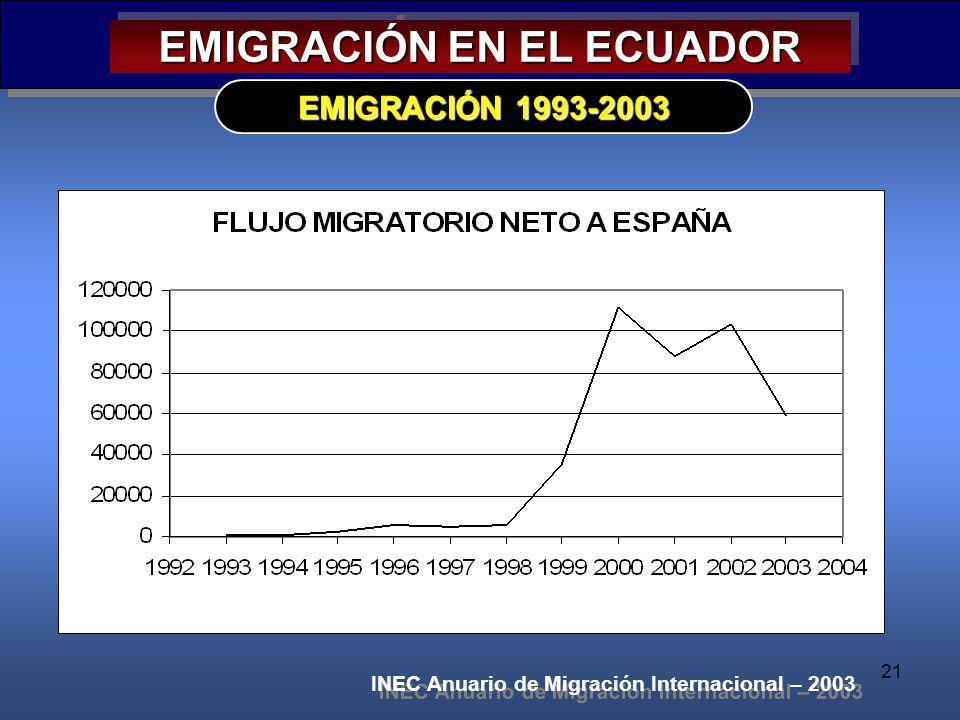 21 EMIGRACIÓN EN EL ECUADOR EMIGRACIÓN 1993-2003 INEC Anuario de Migración Internacional – 2003