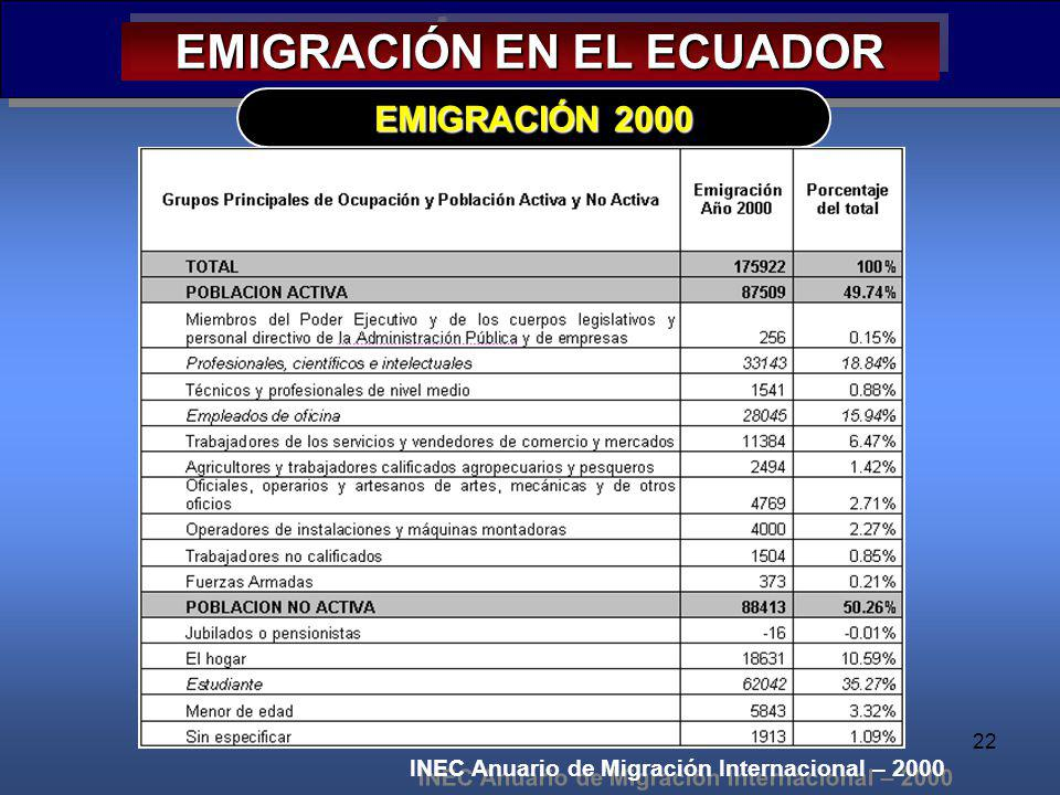 22 EMIGRACIÓN EN EL ECUADOR EMIGRACIÓN 2000 INEC Anuario de Migración Internacional – 2000
