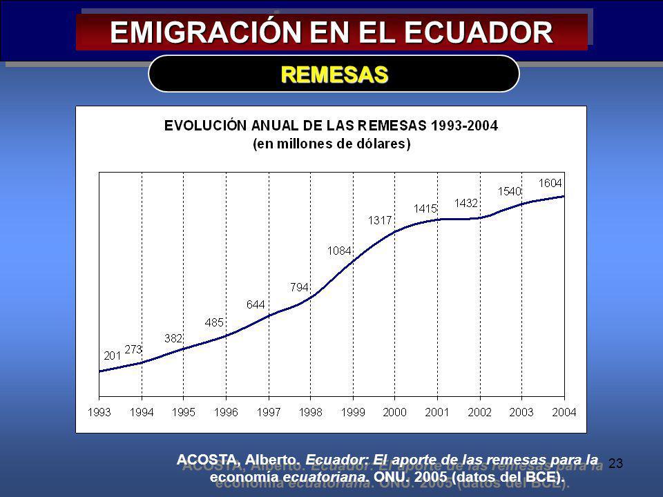 23 EMIGRACIÓN EN EL ECUADOR REMESAS ACOSTA, Alberto. Ecuador: El aporte de las remesas para la economía ecuatoriana. ONU. 2005 (datos del BCE).