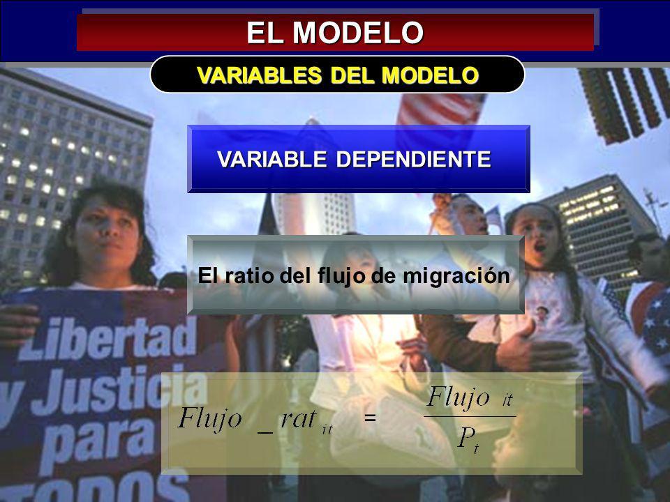 27 EL MODELO VARIABLE DEPENDIENTE VARIABLES DEL MODELO El ratio del flujo de migración =