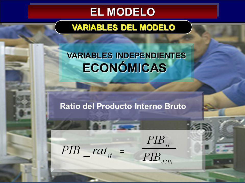 28 EL MODELO VARIABLES INDEPENDIENTES ECONÓMICAS VARIABLES DEL MODELO Ratio del Producto Interno Bruto =