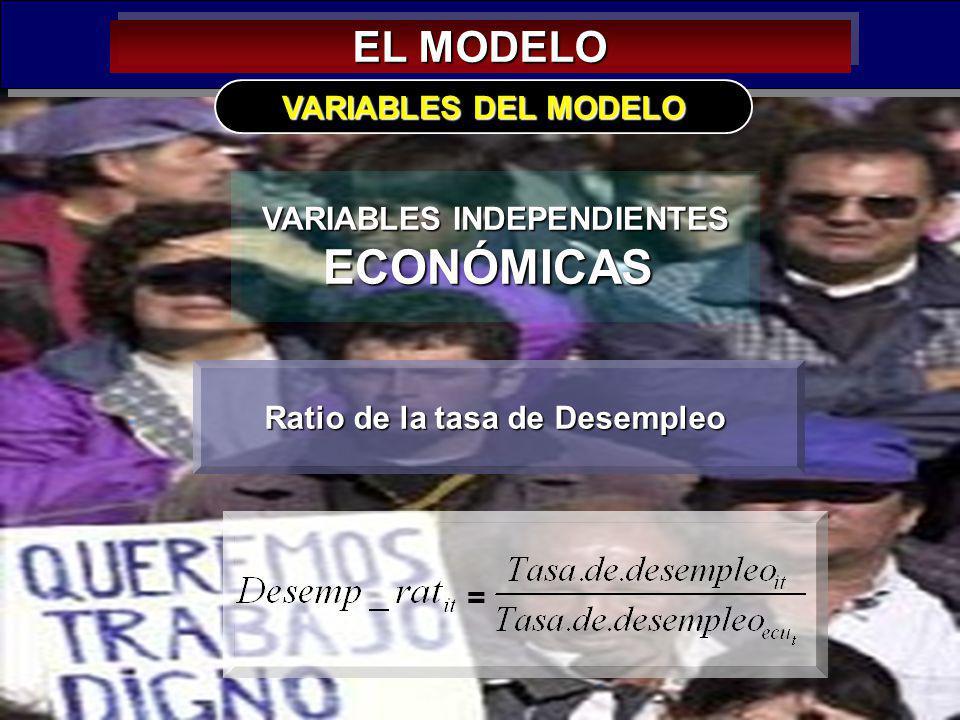 29 EL MODELO VARIABLES INDEPENDIENTES ECONÓMICAS VARIABLES DEL MODELO Ratio de la tasa de Desempleo =