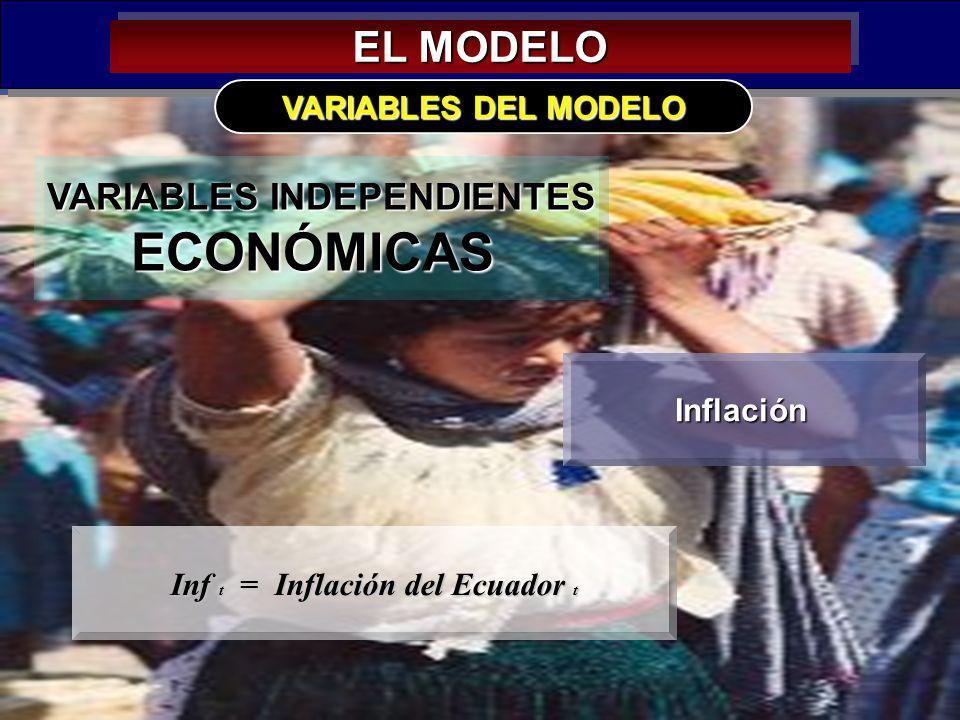 31 EL MODELO VARIABLES INDEPENDIENTES ECONÓMICAS VARIABLES DEL MODELO Inflación Inf t = Inflación del Ecuador t