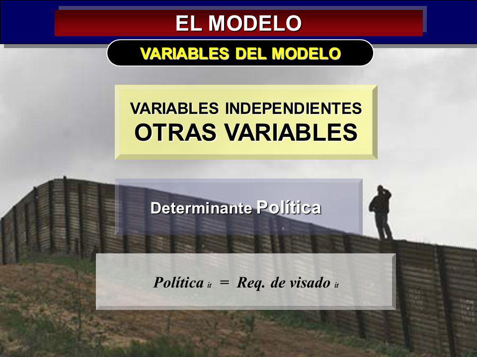 32 EL MODELO VARIABLES INDEPENDIENTES OTRAS VARIABLES VARIABLES DEL MODELO Determinante Política Política it = Req. de visado it