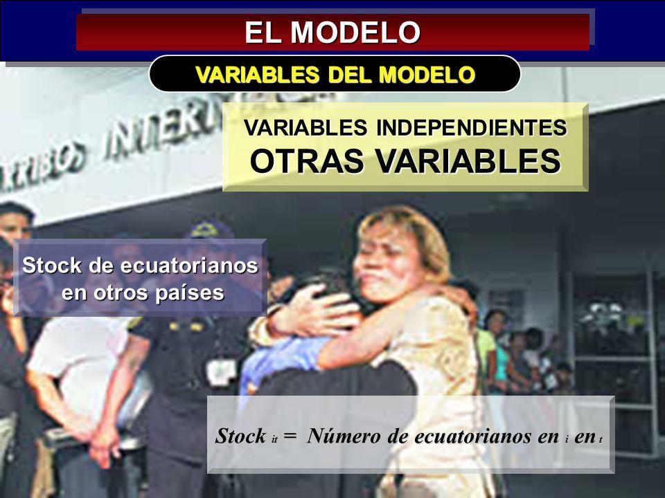 33 EL MODELO VARIABLES INDEPENDIENTES OTRAS VARIABLES VARIABLES DEL MODELO Stock de ecuatorianos en otros países en otros países Stock it = Número de