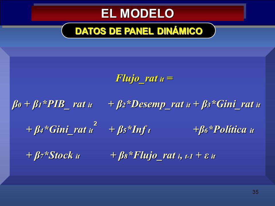 35 EL MODELO DATOS DE PANEL DINÁMICO Flujo_rat it = Flujo_rat it = β 0 + β 1 *PIB_ rat it + β 2 *Desemp_rat it + β 3 *Gini_rat it + β 4 *Gini_rat it +