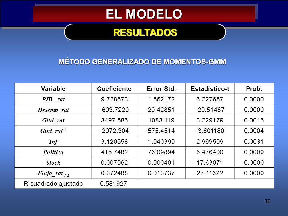 36 EL MODELO RESULTADOS MÉTODO GENERALIZADO DE MOMENTOS-GMM VariableCoeficienteError Std.Estadístico-tProb. PIB_ rat 9.7286731.5621726.2276570.0000 De