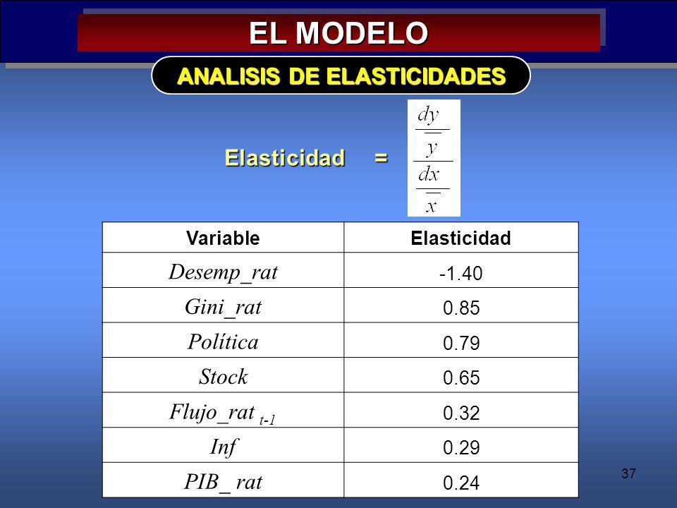 37 EL MODELO ANALISIS DE ELASTICIDADES Elasticidad = VariableElasticidad Desemp_rat -1.40 Gini_rat 0.85 Política 0.79 Stock 0.65 Flujo_rat t-1 0.32 In